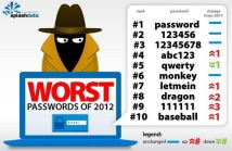 Nejhorší hesla